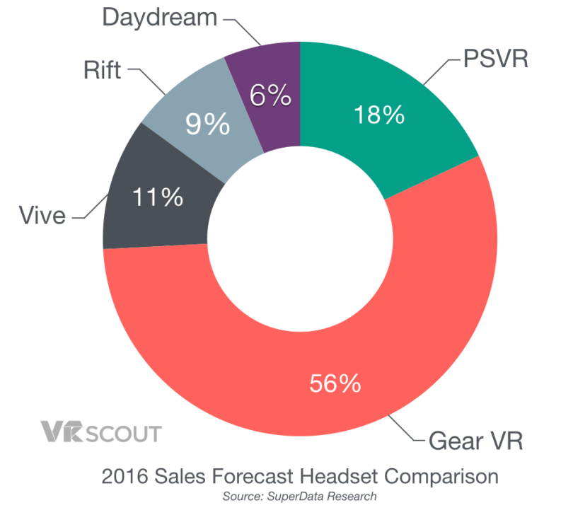 2016-vr-headset-sales-forecast-comparison