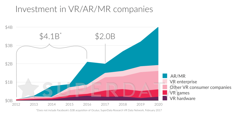 VR AR MR Investments 2012-2020