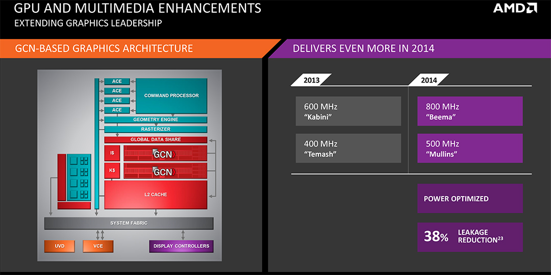 AMD Launches Beema and Mullins Low Power APUs - VR World