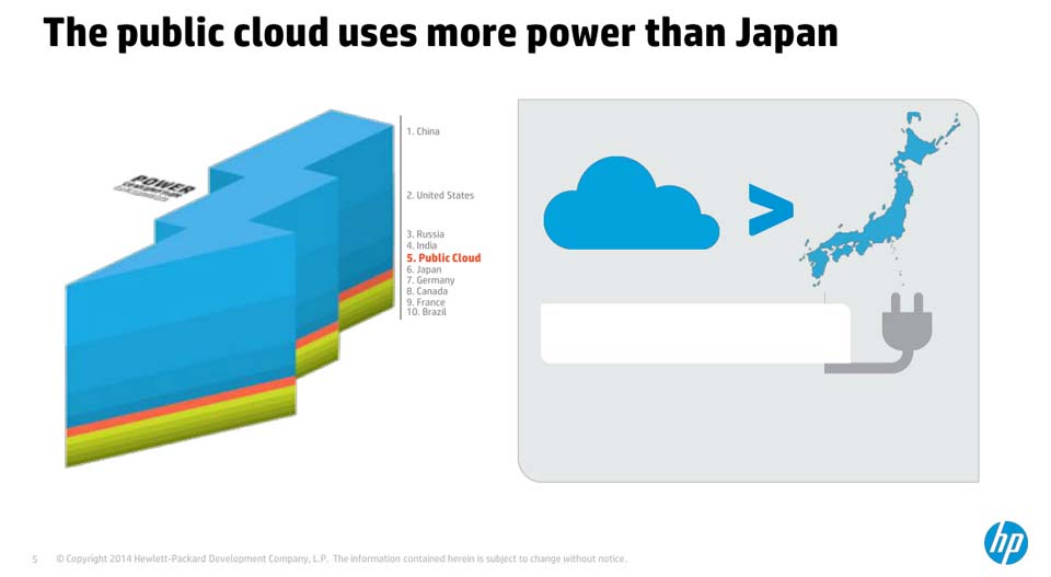 The cloud uses more power than Japan.