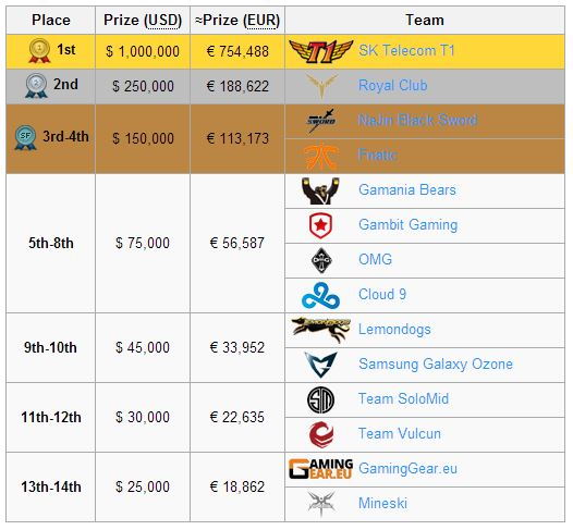League of Legends 2013 final split, source: Curse Gaming