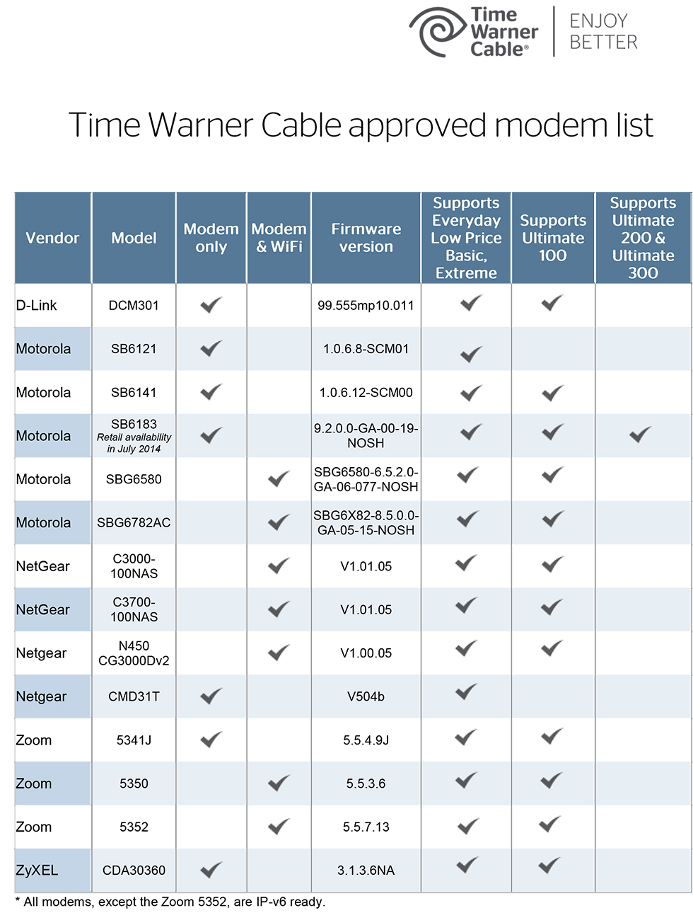 Time Warner Cable 300 Mbps