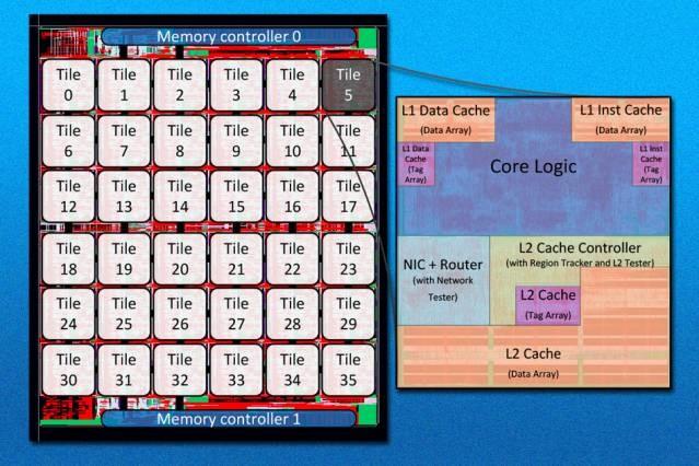 MIT 36 Core Network Chip