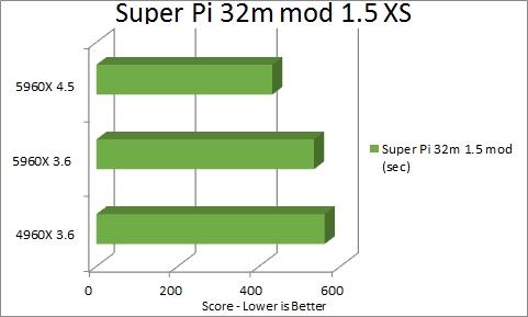 Super Pi 32m