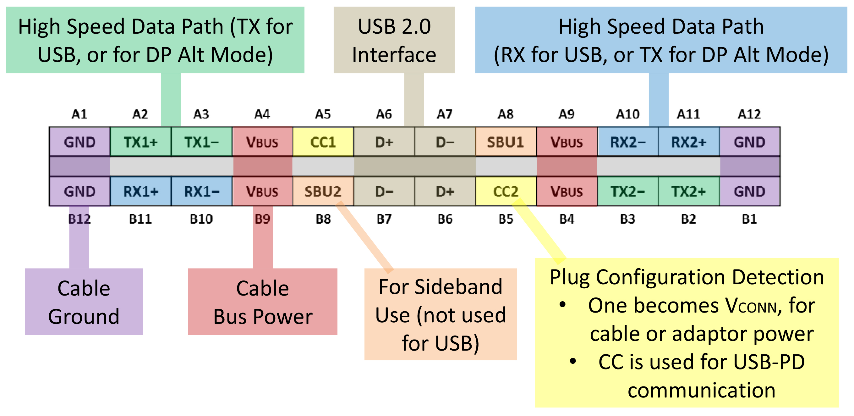 usb pin diagram 96 dodge ram ignition switch wiring one cable to rule them all type c with displayport alt