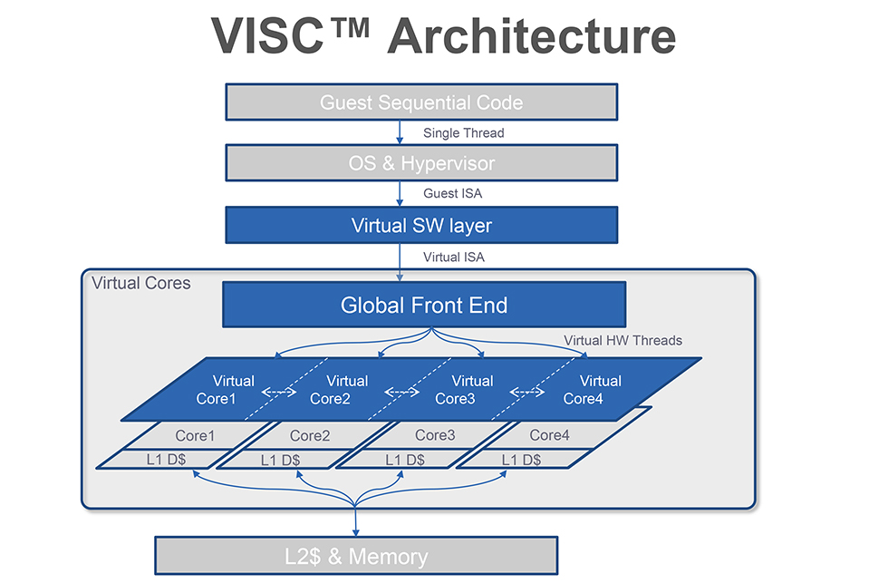 VISC_Arch