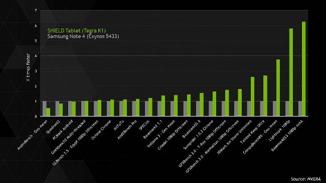 Nvidia SHIELD vs Galaxy Note 4