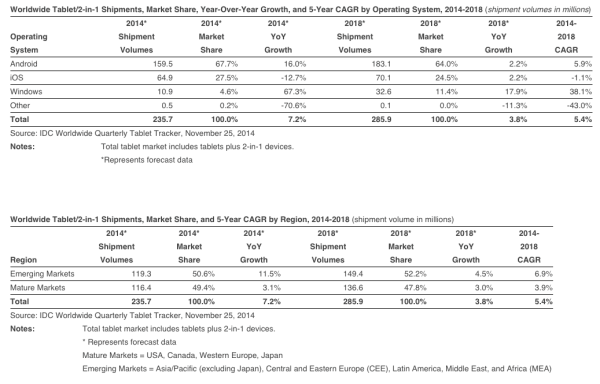 worldwide-tablet-year-over-year-growth-2014