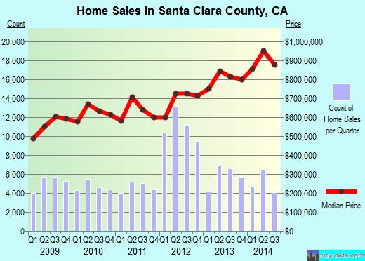 Santa Clara Home Prices