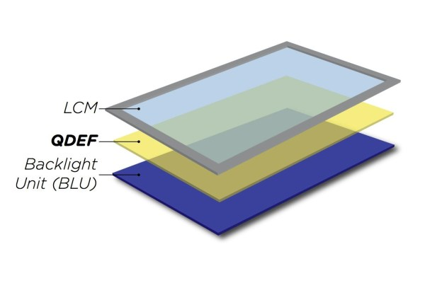 A diagram of how a quantum dot layer works