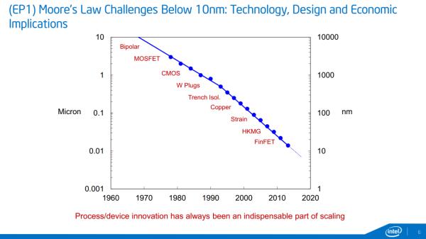 intel-process-innovation-1280x718