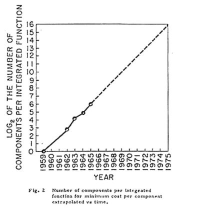 """Courtesy Intel -- This graph also appeared in the April 19, 1965 edition of Electronics Magazine, in support of Gordon Moore's observation that the cost of developing computing power dropped at a regular pace. The observation by Moore, co-founder of Intel, came to be known as """"Moore's Law,"""" and is still revered in the electronics industry 50 years later."""