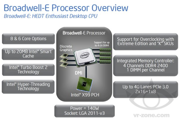 Intel Broadwell-E platform overview. Will we see enthusiast version of Broadwell architecture sooner rather than later?