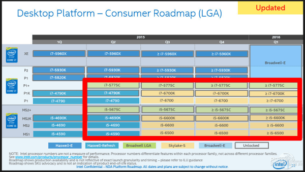 Leaked roadmap slide shows that desktop platform will only have two LGA parts, all others will be embedded BGA. Death knell for the motherboard industry? Source: PCOnline