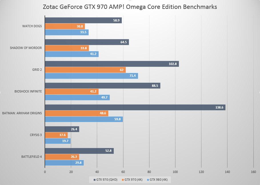 Zotac GTX 970 Benchmarks