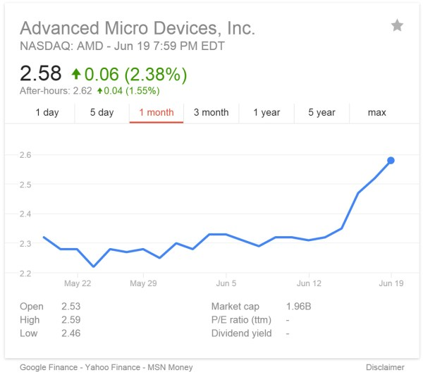 Over the past 30+ days, AMD stock rebounded by 18%.
