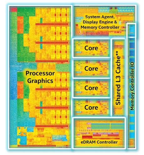 Broadwell diagram shows that it is indeed an APU, as over half of the die is occupied by graphics. Let's not forget second die on the package - 128MB of eDRAM that improves GPU performance.