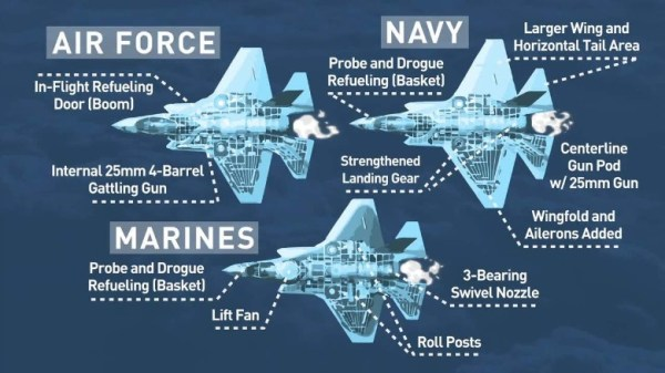 F-35 is an example of aircraft that tried too many changes to the original frame in order to make it work. Source: CNN.