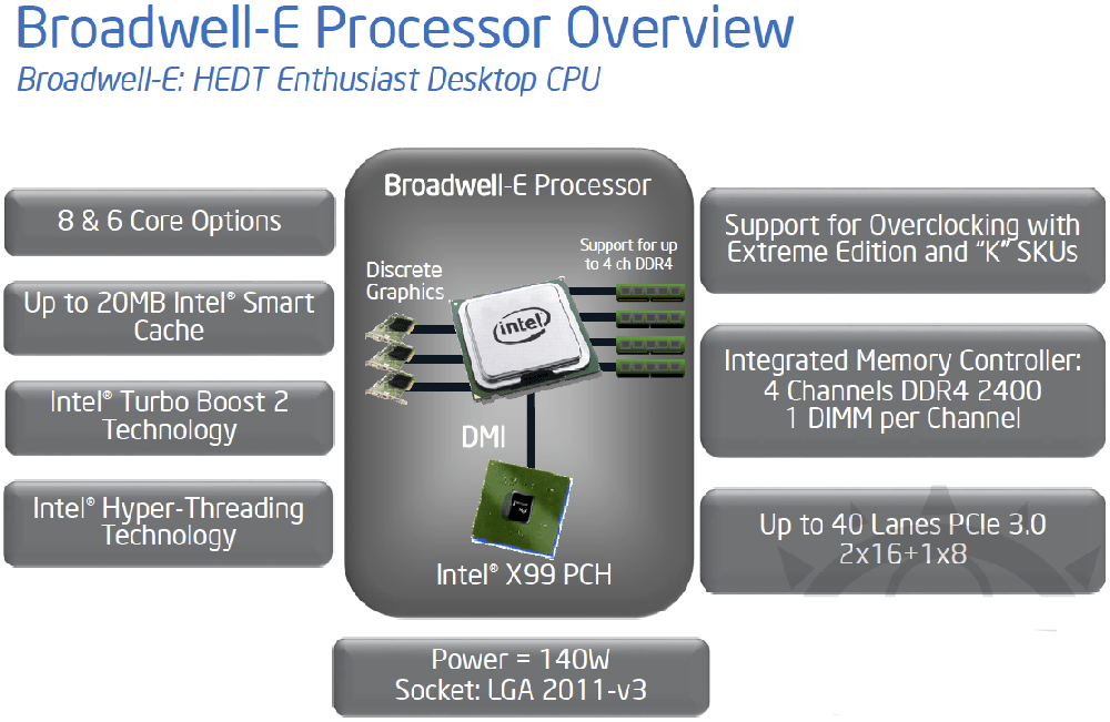 Intel Broadwell-E from a roadmap we received during IDF 2015. What is new is that the 8 & 6 core options are getting a 10-core 'daddy'.