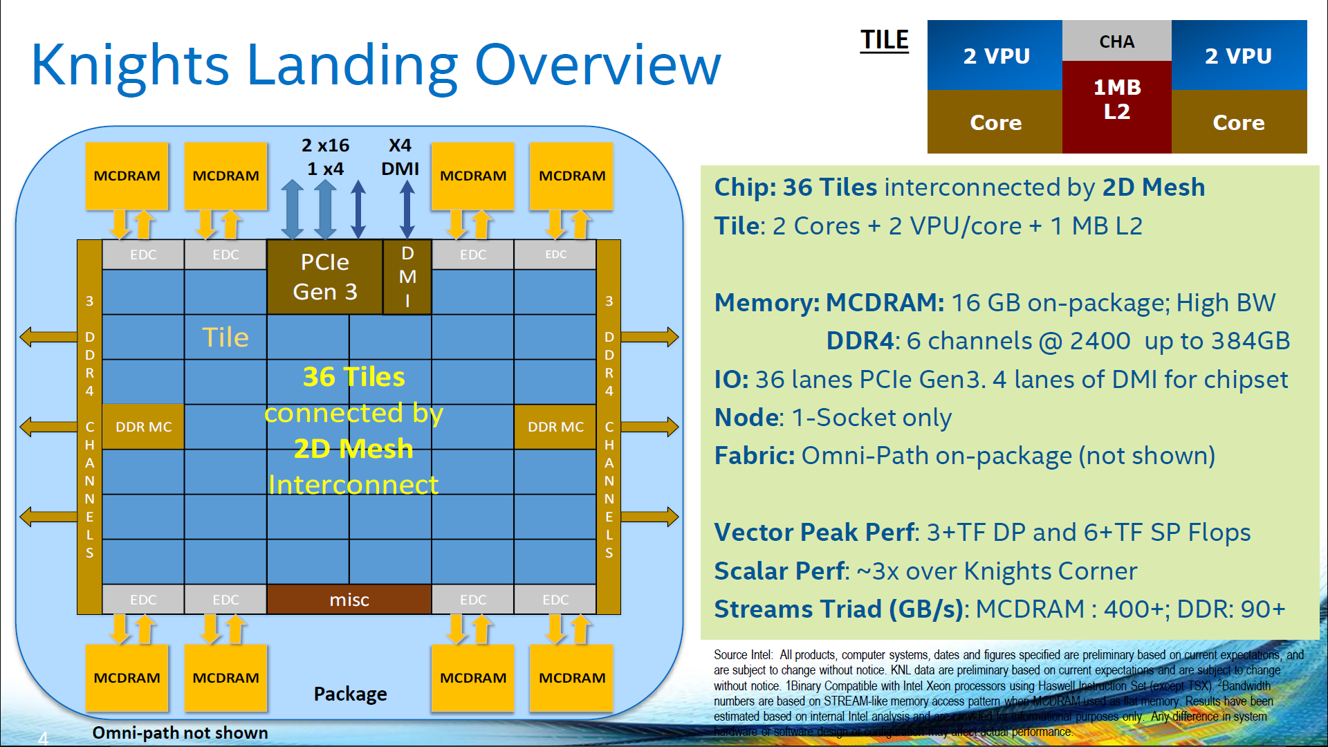 Intel 2nd Generation Xeon Phi family is based on Knights Landing processor.