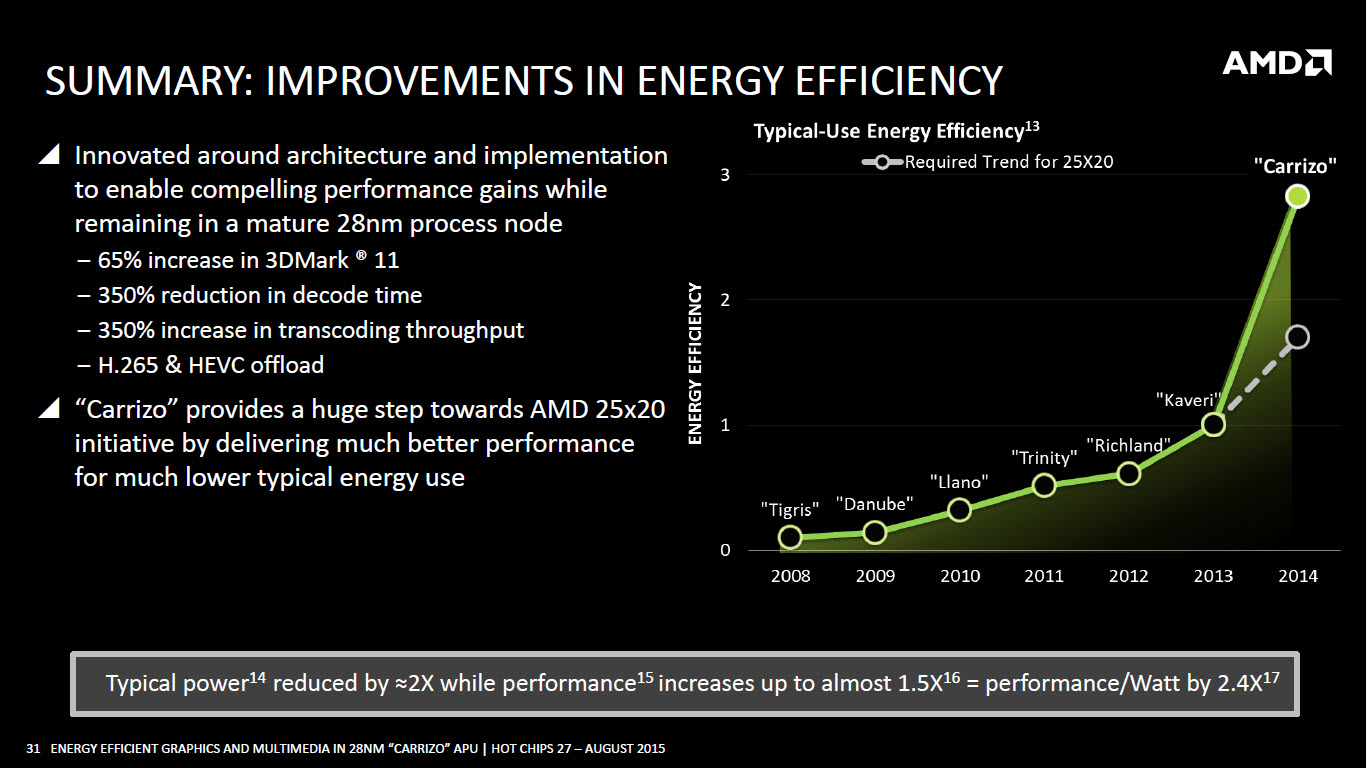 AMD-Carrizo-APU_Energy-Efficiency-25x20