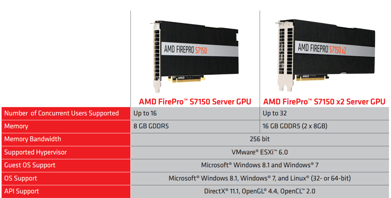 AMD FirePro S7150 8GB (single-slot) on the left, and S7150 x2 on the right.