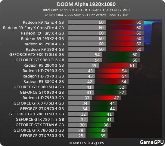 DOOM Multiplayer Alpha Benchmark in 1080p