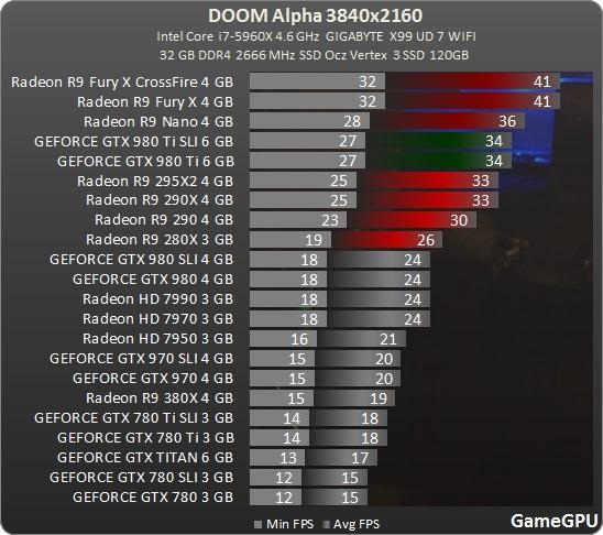 DOOM Multiplayer Alpha Benchmark in 4K, 3840x2160