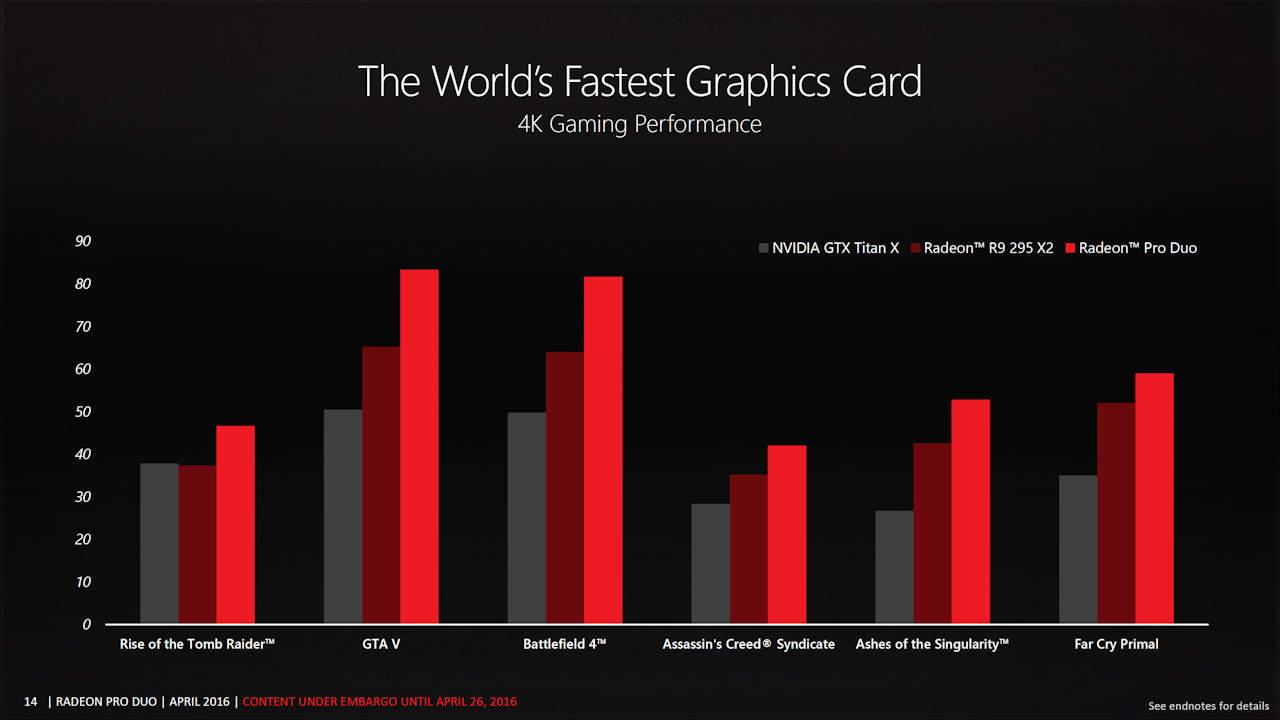 AMD Radeon Pro Duo 4K Gaming Benchmarks