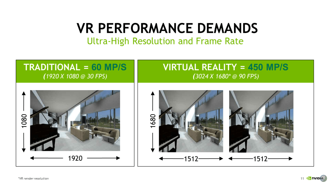 VR Performance Demands: Resolution