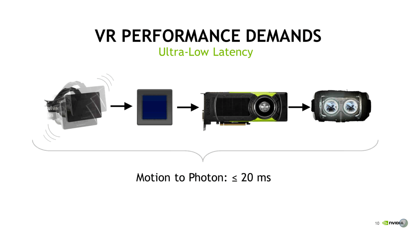 Performance Demands for VR