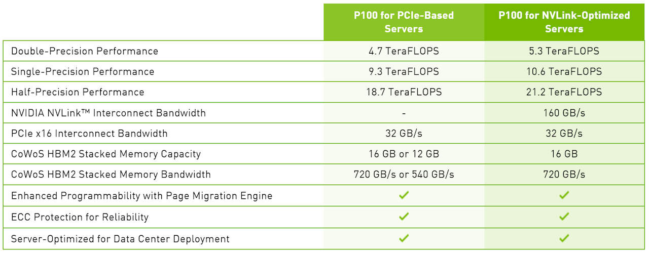 Nvidia Tesla P100 for PCIe Specifications