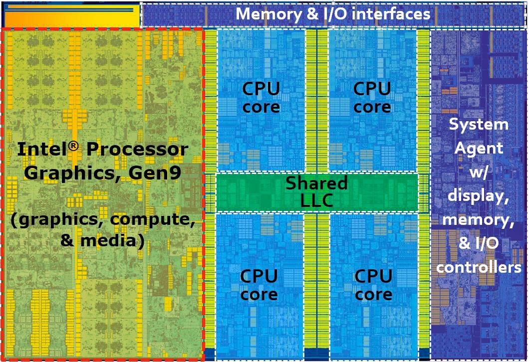 Intel Skylake Die shows just how much percentage is dedicated to the GPU