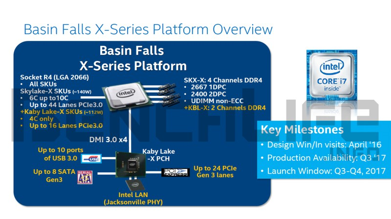 Intel's Basin Falls Platform:Socket LGA2066 for Kaby Lake-X and Skylake-X Processors