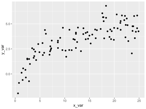 small resolution of scatter plot in r made with ggplot2
