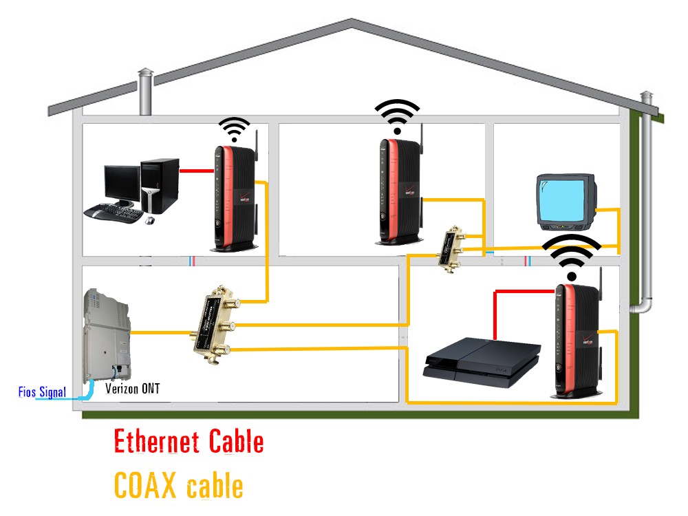 fios wiring diagram for spotlights on a car solved: multiple routers from one ont - verizon community