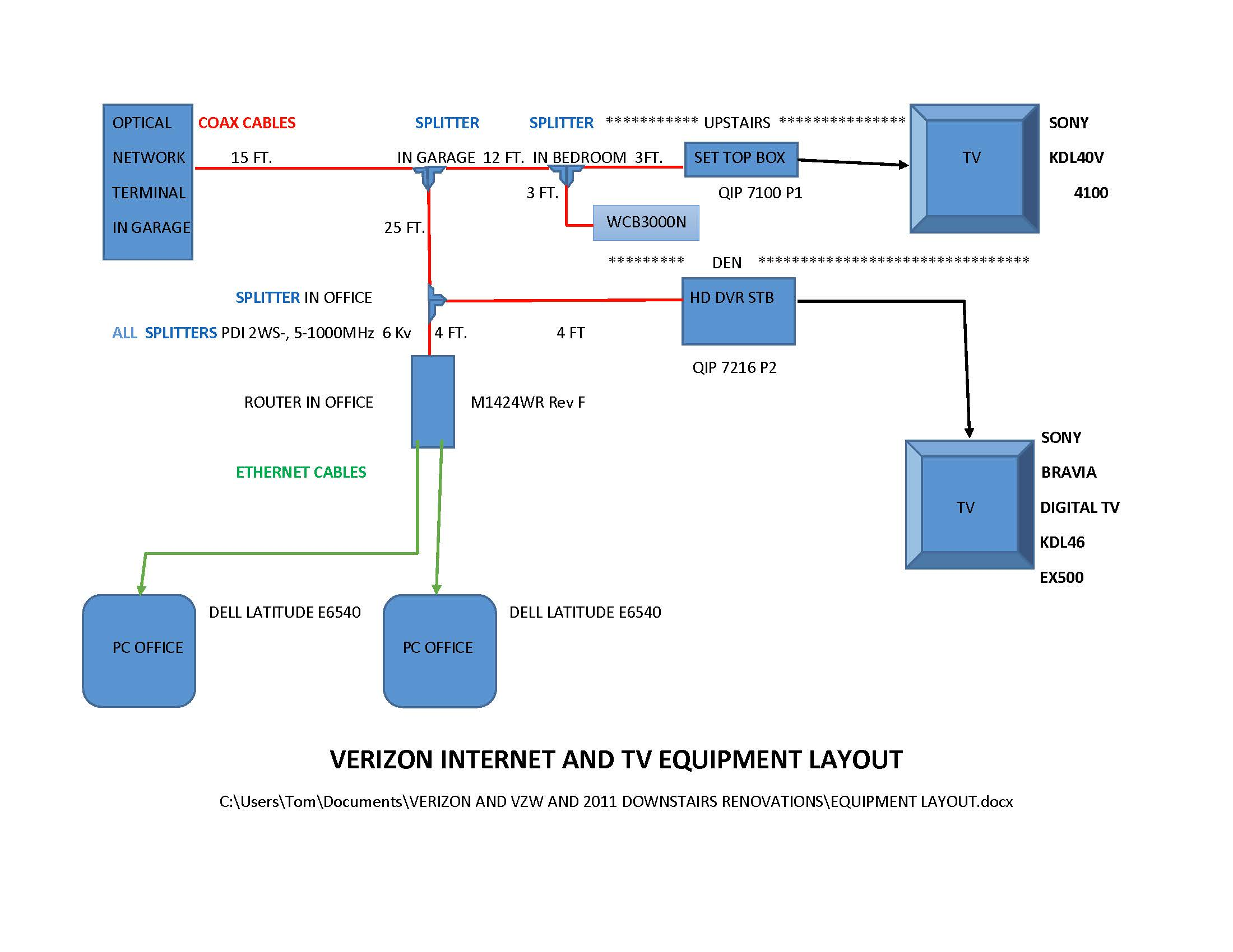 time warner cable connection diagram comcast network diagram