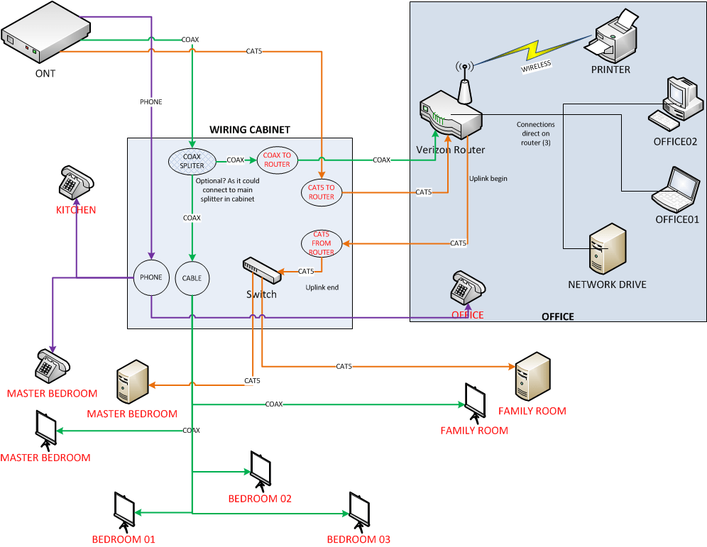 Solved Verizon FIOS Setting Wiring Cabinet And FIOS Router In