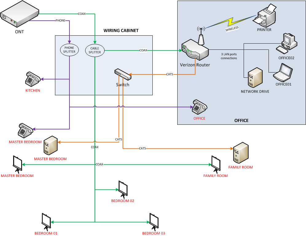 Verizon fios setting wiring cabinet and fios router in separate rooms
