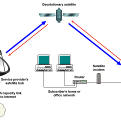Satellite Dish Components Diagram Plant Root Labeled Vsat Technologies | Set A Light