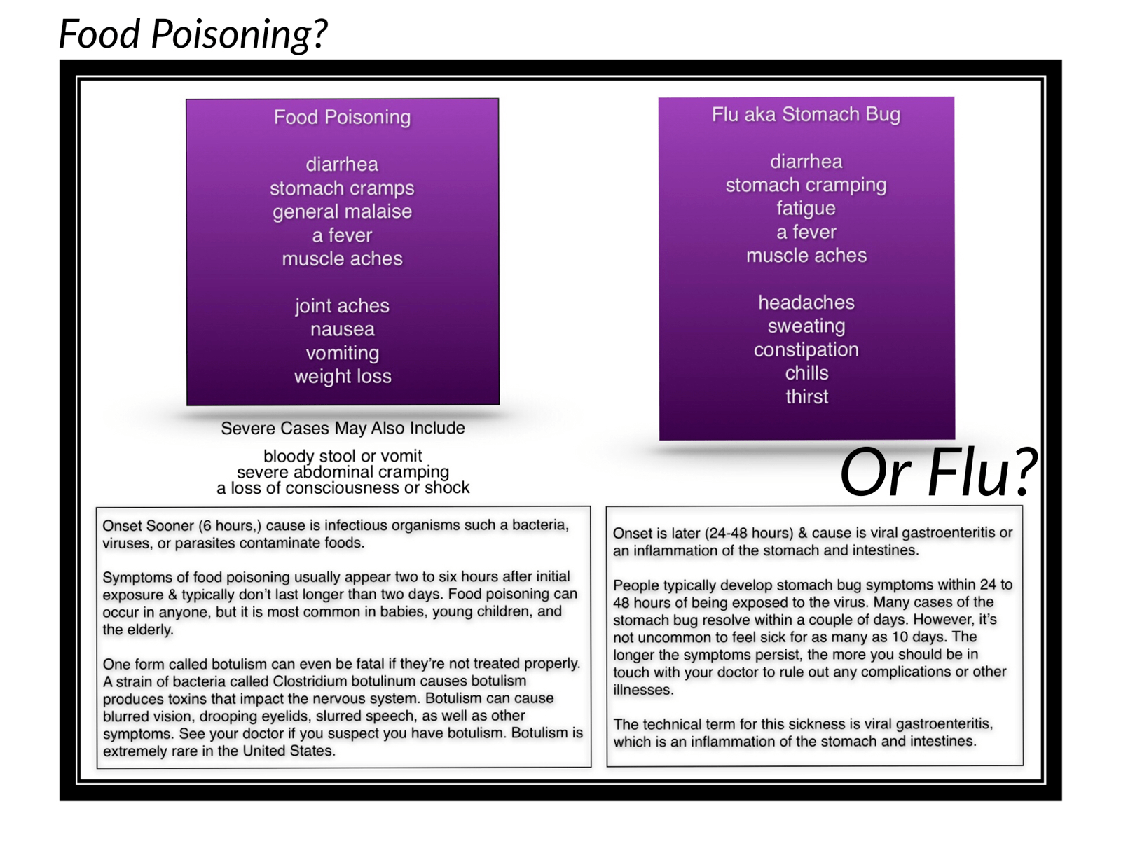 flu or food poisoning chart - Buna.digitalfuturesconsortium.org