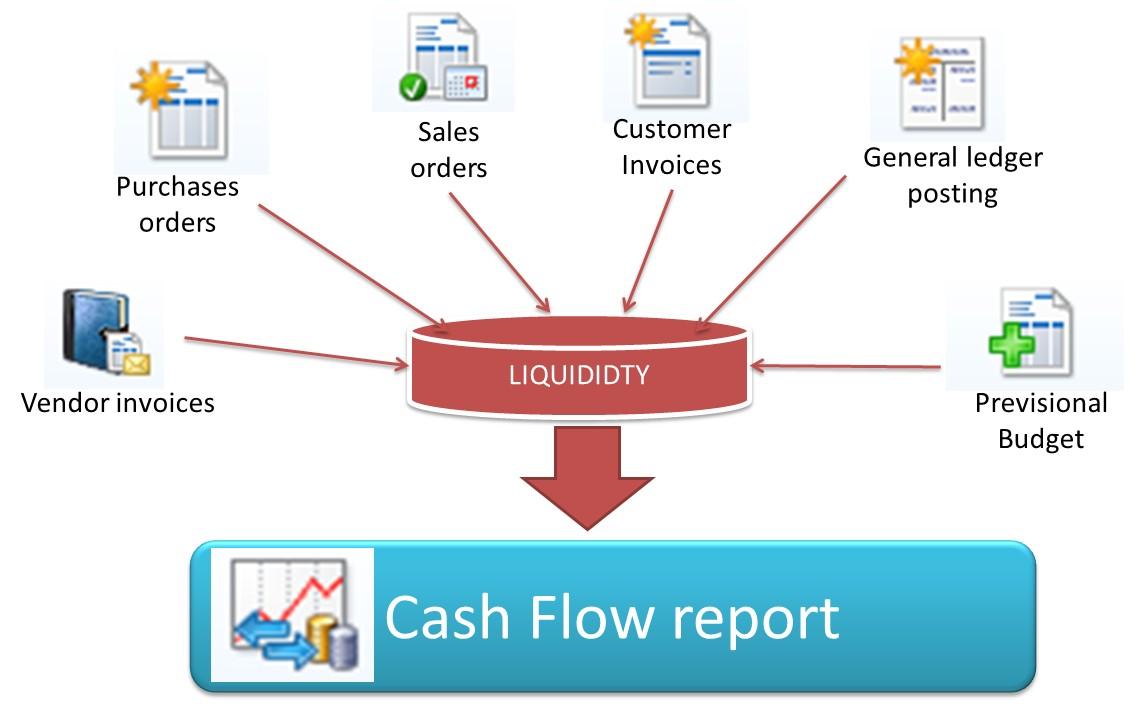 cash management workflow diagram the systems thinker step Cash Management Workflow Diagram cash management process flow chart