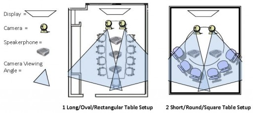 room setup diagram sunpro drag n tach wiring conference setups 1 vsee suggested layouts