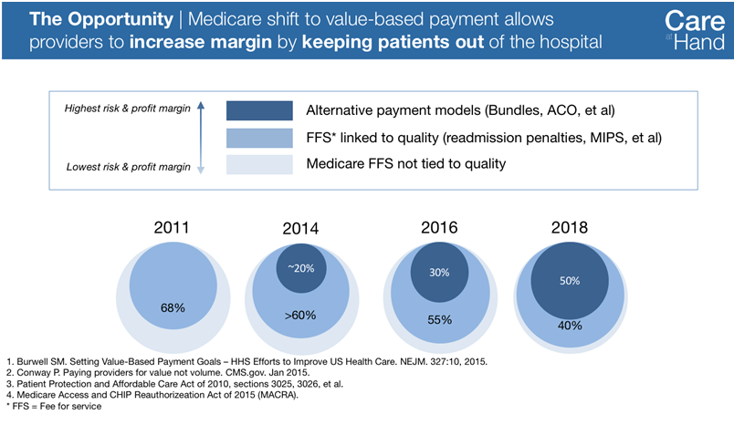 Medicare payment shift MACRA