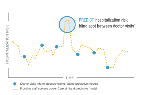 predict hospitalization risk example