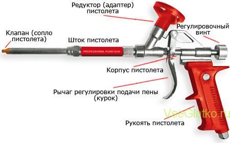 Схема пистолета для монтажной пены