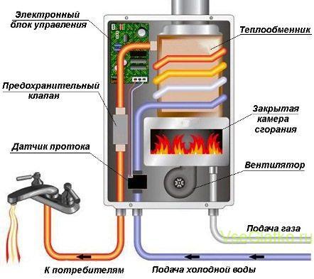 Газовая колонка - схема