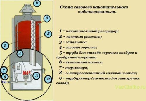 Накопительный газовый водонагреватель - схема