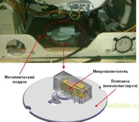 Посудомоечная машина - защита от протечки