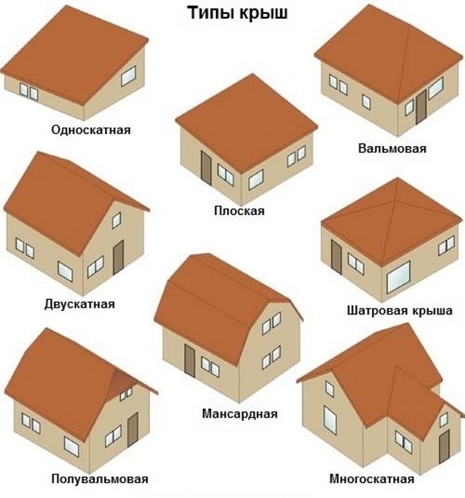 Конфигурация крыш в картинках